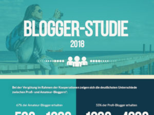 Blogger-Studie 2018 / Quelle: https://trusted.blog/studie18/