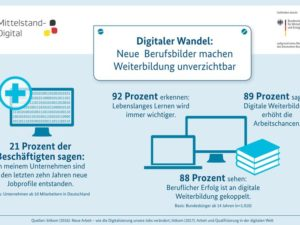 Grafik: Mittelstand Digital