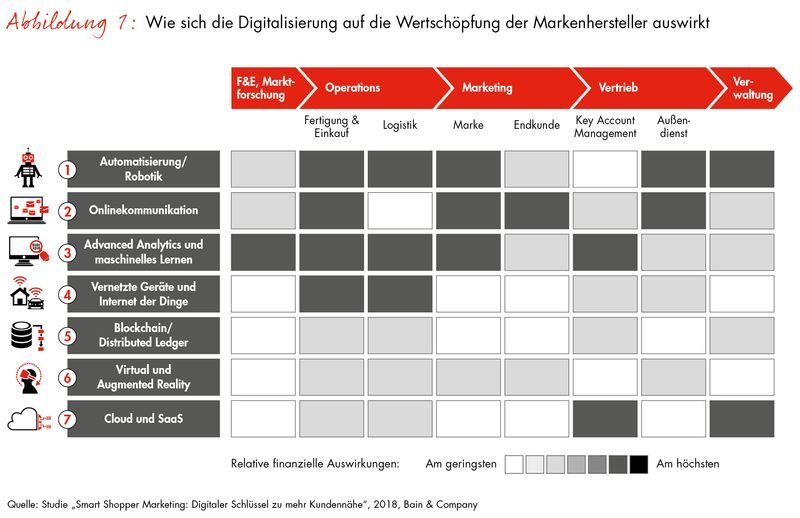 Intelligenteres Marketing durch Digitalisierung