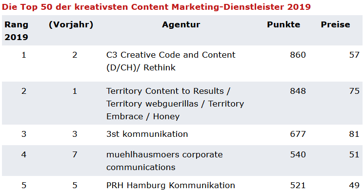 Ranking der kreativsten Content-Marketing-Dienstleister